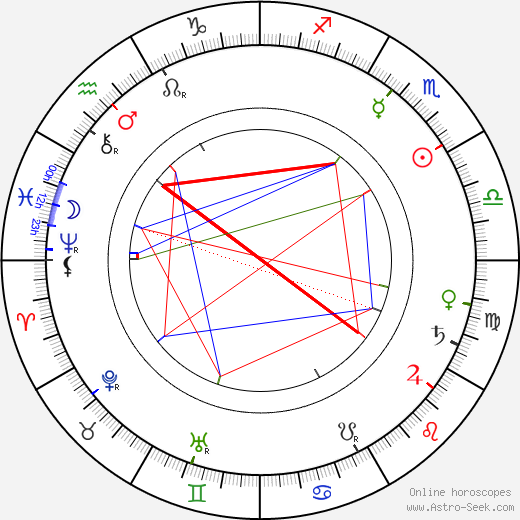 F. X. Svoboda astro natal birth chart, F. X. Svoboda horoscope, astrology
