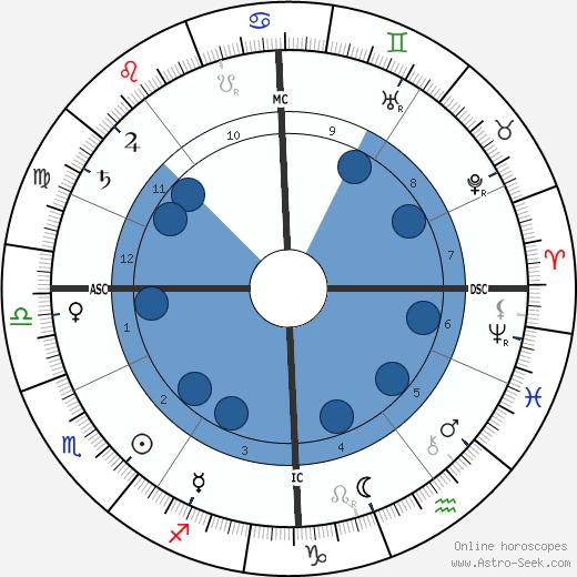 Ignace Jan Paderewski wikipedia, horoscope, astrology, instagram
