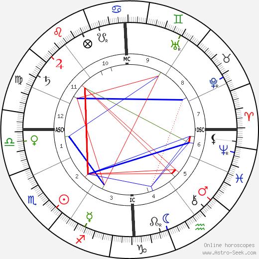 Игнаций Ян Падеревский Ignace Jan Paderewski день рождения гороскоп, Ignace Jan Paderewski Натальная карта онлайн