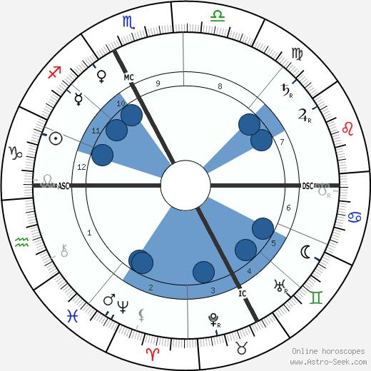 Celestin Sieur wikipedia, horoscope, astrology, instagram