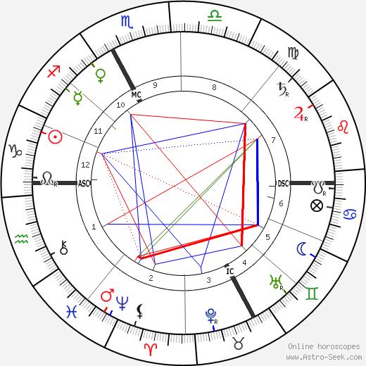 Celestin Sieur tema natale, oroscopo, Celestin Sieur oroscopi gratuiti, astrologia
