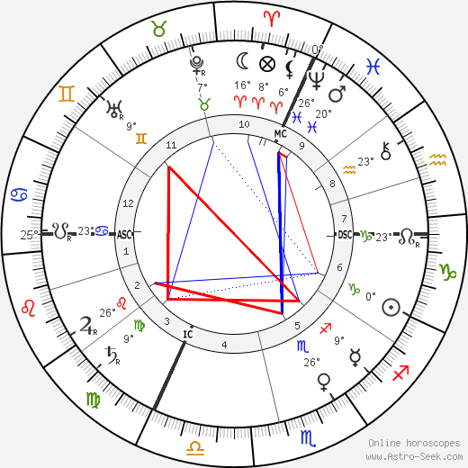 Henri Beauclair birth chart, biography, wikipedia 2017, 2018