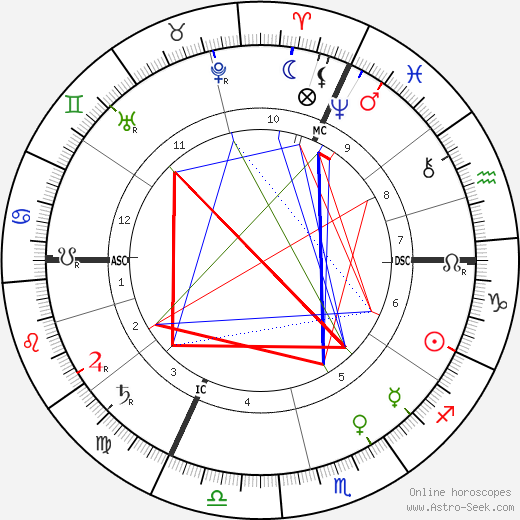 Henri Beauclair astro natal birth chart, Henri Beauclair horoscope, astrology