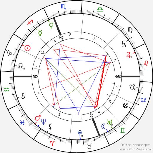 Mary Bell tema natale, oroscopo, Mary Bell oroscopi gratuiti, astrologia