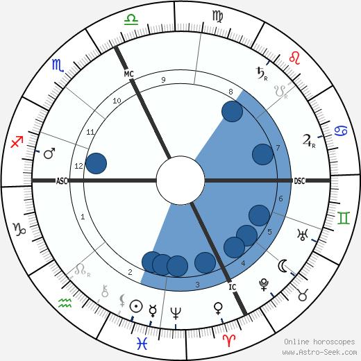 Mario Ancona wikipedia, horoscope, astrology, instagram