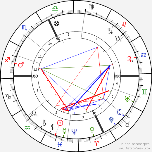 Mario Ancona tema natale, oroscopo, Mario Ancona oroscopi gratuiti, astrologia