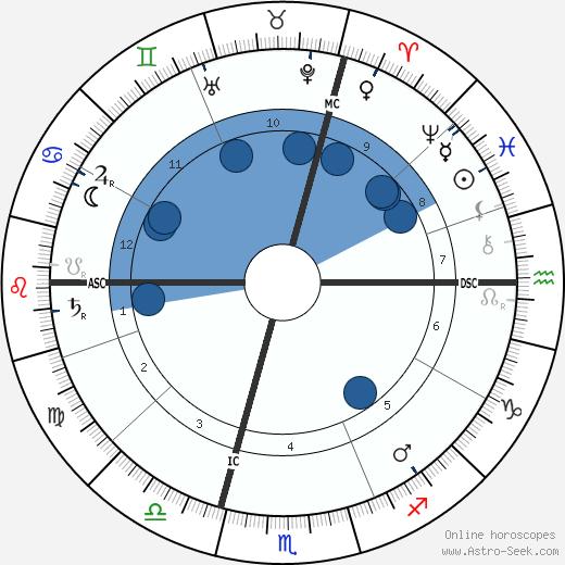 Albert Kahn wikipedia, horoscope, astrology, instagram