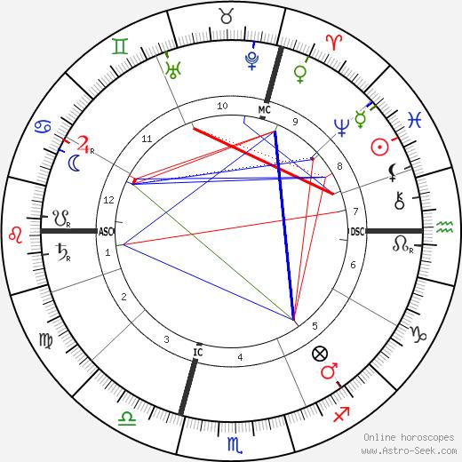 Albert Kahn tema natale, oroscopo, Albert Kahn oroscopi gratuiti, astrologia
