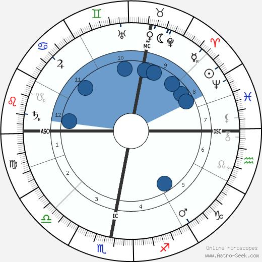Friedrich Naumann wikipedia, horoscope, astrology, instagram