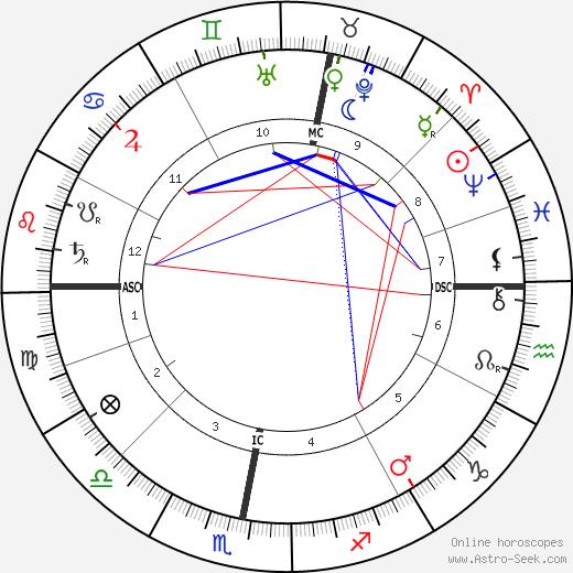 Фридрих Науман Friedrich Naumann день рождения гороскоп, Friedrich Naumann Натальная карта онлайн
