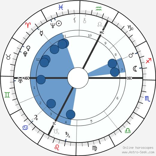 Hugo Wolf wikipedia, horoscope, astrology, instagram