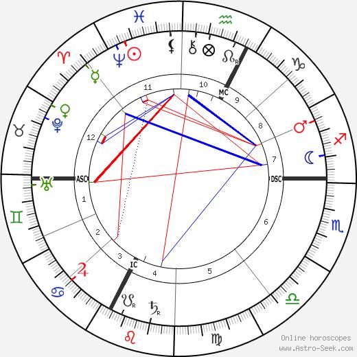Хуго Вольф Hugo Wolf день рождения гороскоп, Hugo Wolf Натальная карта онлайн