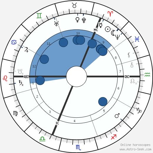 John Bartholomew wikipedia, horoscope, astrology, instagram