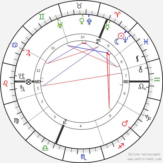 John Bartholomew tema natale, oroscopo, John Bartholomew oroscopi gratuiti, astrologia