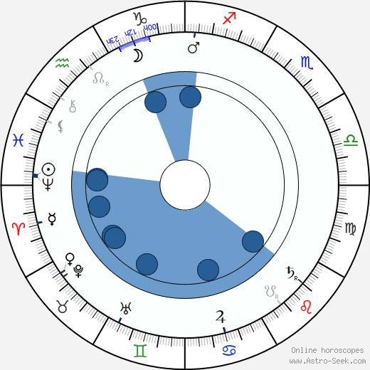 Josef Šváb-Malostranský wikipedia, horoscope, astrology, instagram