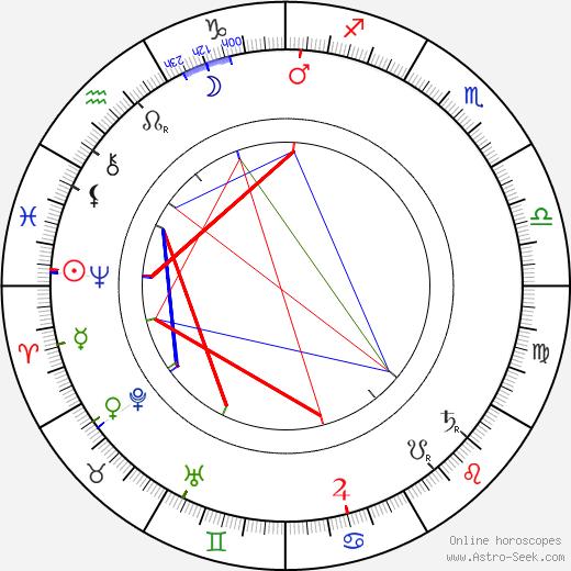 Josef Šváb-Malostranský tema natale, oroscopo, Josef Šváb-Malostranský oroscopi gratuiti, astrologia
