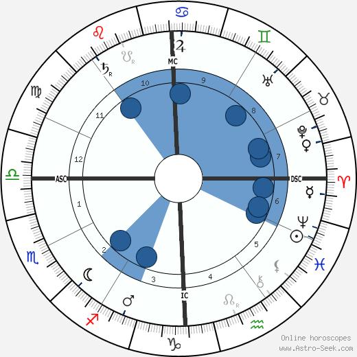 Salvatore Di Giacomo wikipedia, horoscope, astrology, instagram