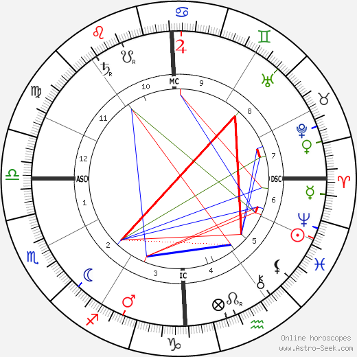 Salvatore Di Giacomo tema natale, oroscopo, Salvatore Di Giacomo oroscopi gratuiti, astrologia