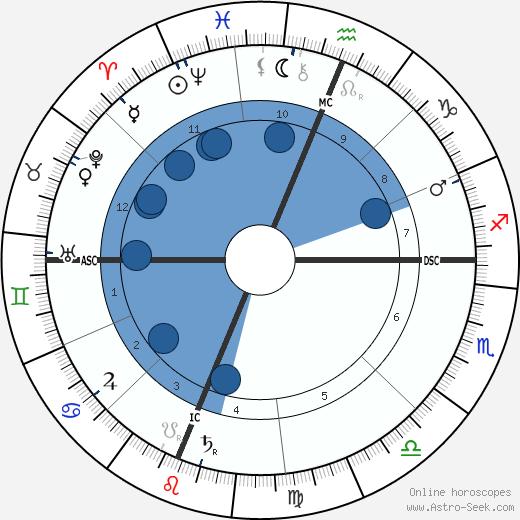 William Jennings Bryan wikipedia, horoscope, astrology, instagram