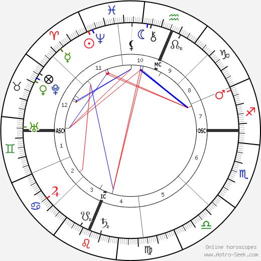 Уильям Дженнингс Брайан William Jennings Bryan день рождения гороскоп, William Jennings Bryan Натальная карта онлайн