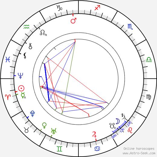 Adéla Červená tema natale, oroscopo, Adéla Červená oroscopi gratuiti, astrologia