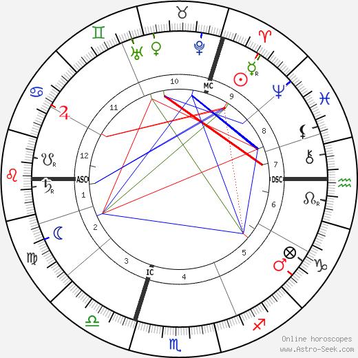 Frederik Eeden день рождения гороскоп, Frederik Eeden Натальная карта онлайн
