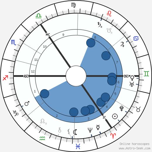 George Wilde wikipedia, horoscope, astrology, instagram