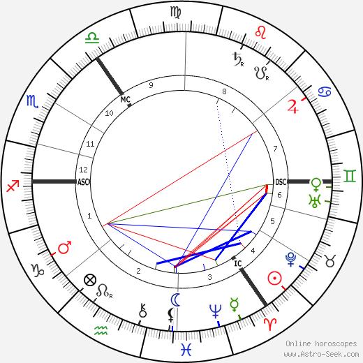 George Wilde день рождения гороскоп, George Wilde Натальная карта онлайн