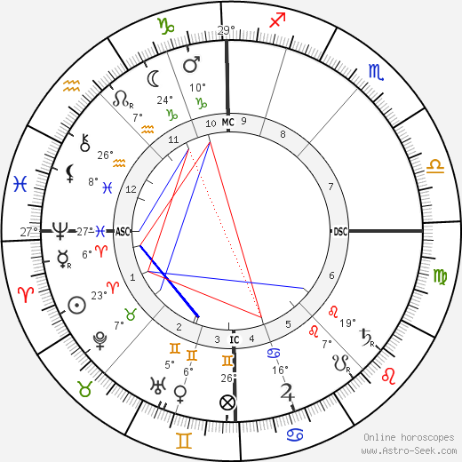 James Ensor birth chart, biography, wikipedia 2018, 2019