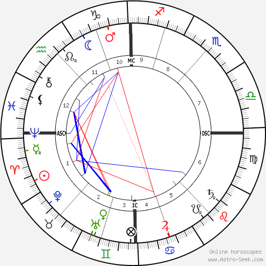 James Ensor astro natal birth chart, James Ensor horoscope, astrology