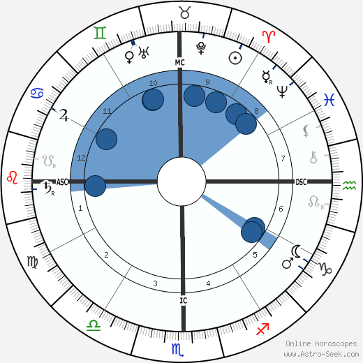 Vajirananavarorasa wikipedia, horoscope, astrology, instagram