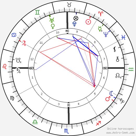 Vajirananavarorasa tema natale, oroscopo, Vajirananavarorasa oroscopi gratuiti, astrologia