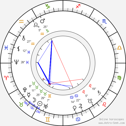 Eduard Buchner birth chart, biography, wikipedia 2019, 2020