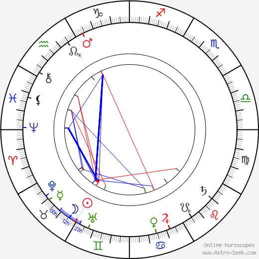 Eduard Buchner astro natal birth chart, Eduard Buchner horoscope, astrology