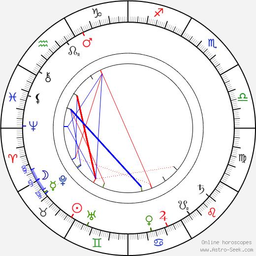 Eero Erkko birth chart, Eero Erkko astro natal horoscope, astrology