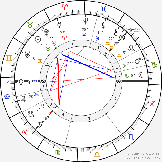 J. M. Barrie birth chart, biography, wikipedia 2018, 2019