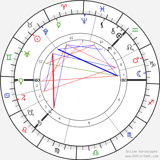 J. M. Barrie astro natal birth chart, J. M. Barrie horoscope, astrology
