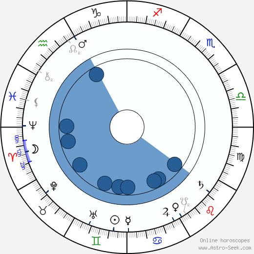 Elvira Puccini wikipedia, horoscope, astrology, instagram