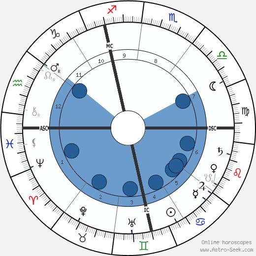Gustave Charpentier wikipedia, horoscope, astrology, instagram