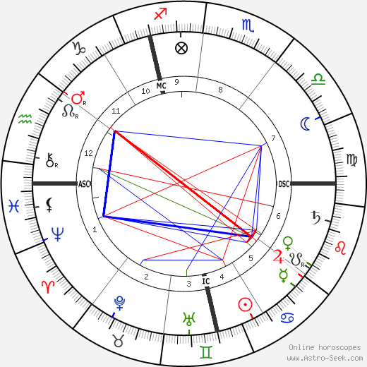 Gustave Charpentier tema natale, oroscopo, Gustave Charpentier oroscopi gratuiti, astrologia