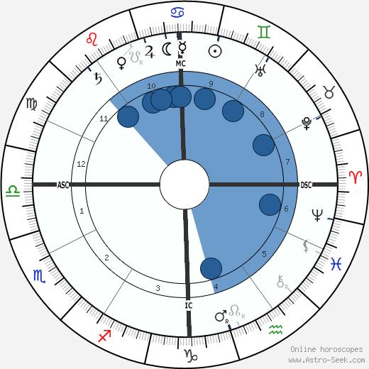John Hazelrigg wikipedia, horoscope, astrology, instagram