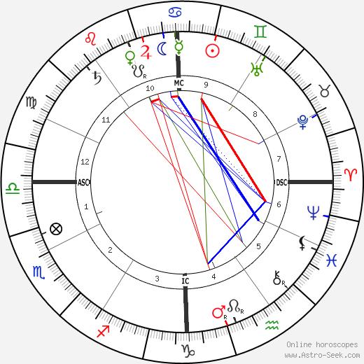 John Hazelrigg tema natale, oroscopo, John Hazelrigg oroscopi gratuiti, astrologia
