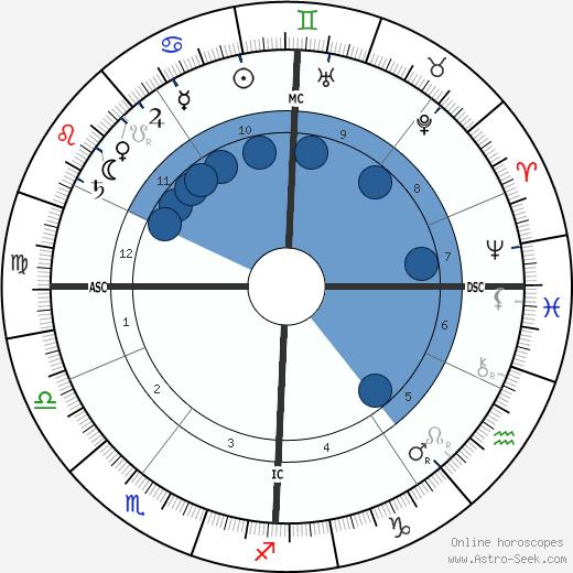 Marie-Jean-Lucien Lacaze wikipedia, horoscope, astrology, instagram