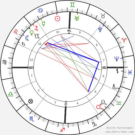 Marie-Jean-Lucien Lacaze tema natale, oroscopo, Marie-Jean-Lucien Lacaze oroscopi gratuiti, astrologia