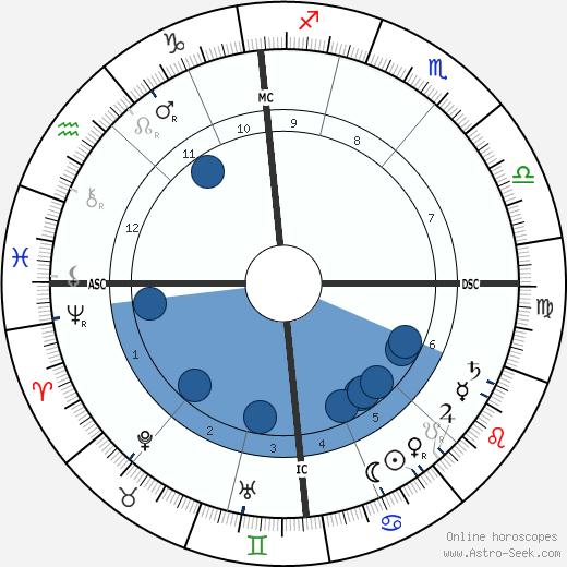 Clara Viebig wikipedia, horoscope, astrology, instagram