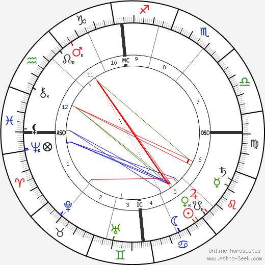 Clara Viebig astro natal birth chart, Clara Viebig horoscope, astrology