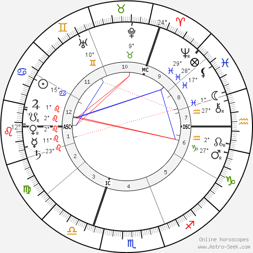 Florence Farr birth chart, biography, wikipedia 2018, 2019