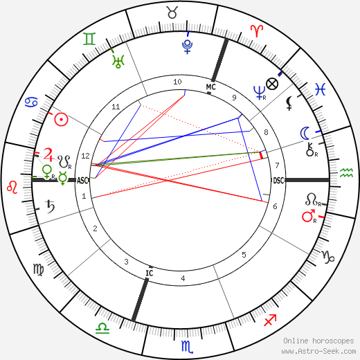 Florence Farr astro natal birth chart, Florence Farr horoscope, astrology