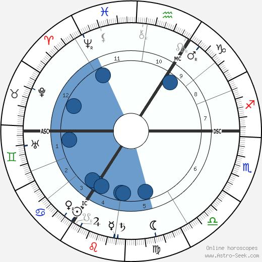 Frederick William Rolfe wikipedia, horoscope, astrology, instagram