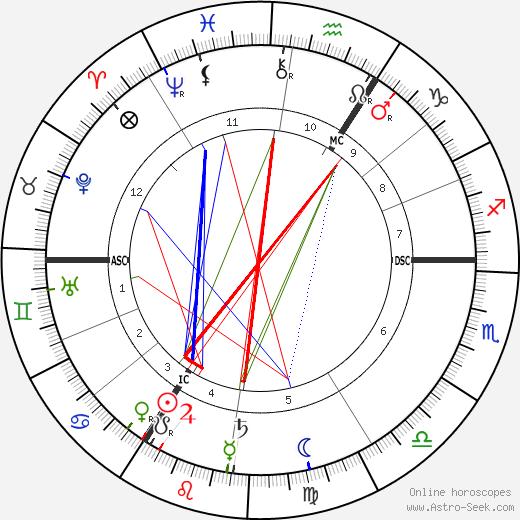 Frederick William Rolfe tema natale, oroscopo, Frederick William Rolfe oroscopi gratuiti, astrologia